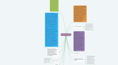 Mind Map: Escuela Estructuralista