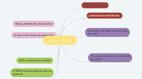 Mind Map: A Poesia do Rap