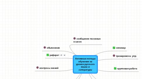 Mind Map: Активные методы обучения на уроках русского языка и литературы