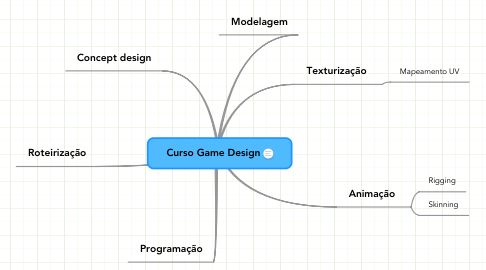 Mind Map: Curso Game Design