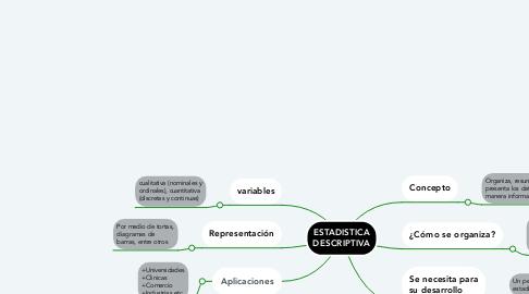 Mind Map: ESTADISTICA DESCRIPTIVA