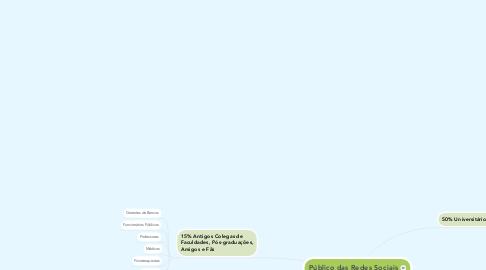 Mind Map: Público das Redes Sociais