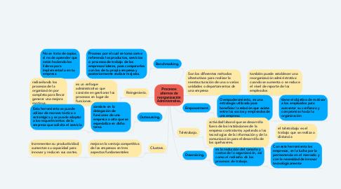 Mind Map: Procesos alternos de reorganización Administrativa.