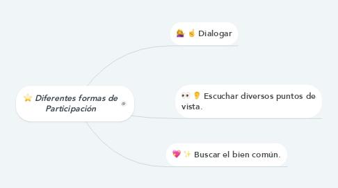 Mind Map: Diferentes formas de Participación