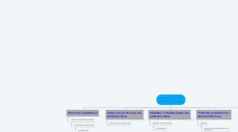 Mind Map: REGLAMENTO DEL APRENDIZ DEL SENA