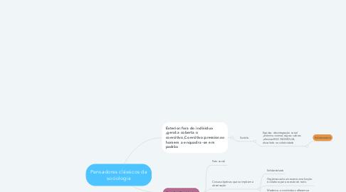 Mind Map: Pensadores clássicos da sociologia