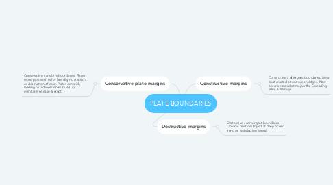 Mind Map: PLATE BOUNDARIES