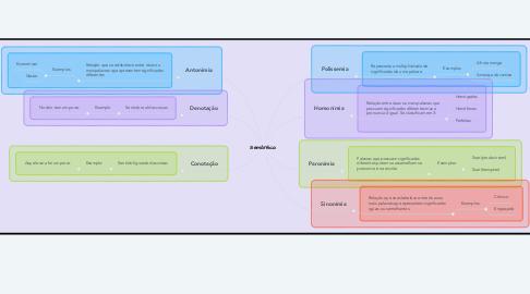 Mind Map: Semântica