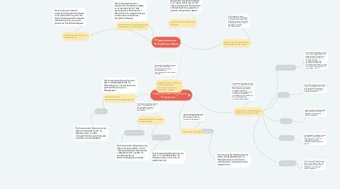 Mind Map: Правительство Российской Федерации😎