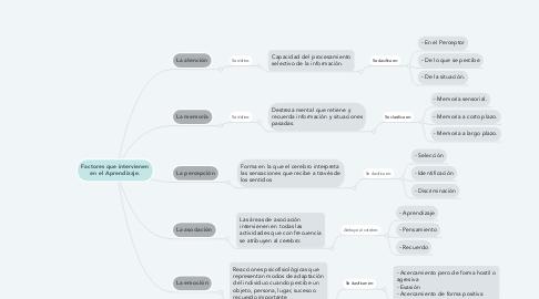 Mind Map: Factores que intervienen en el Aprendizaje.