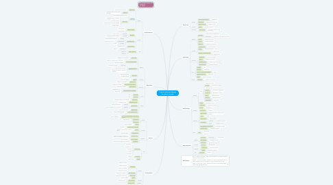 Mind Map: Tropical infectious diseases by system involved