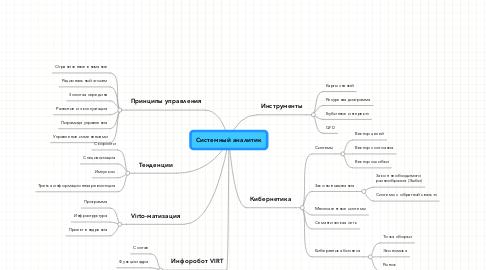 Mind Map: Системный аналитик