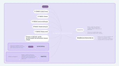 Mind Map: Pedagogia Histórico-Crítica