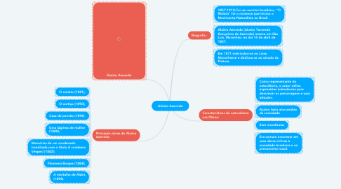 Mind Map: Aluísio Azevedo