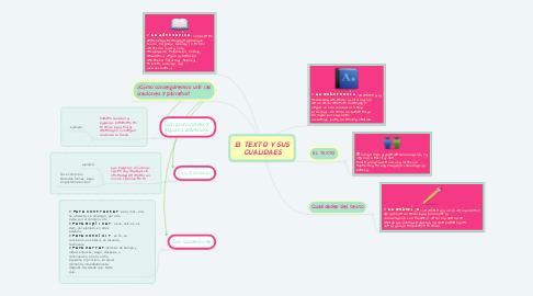 Mind Map: El TEXTO Y SUS CUALIDAES