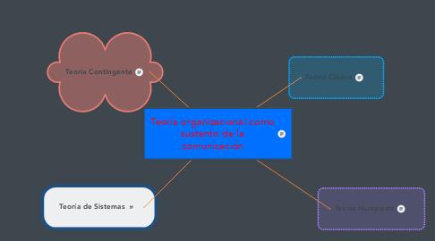 Mind Map: Teoría organizacional como sustento de la comunicación