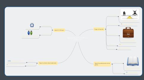 Mind Map: tipos de negociación de un  conflicto (1)