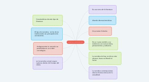 Mind Map: NARRATIVA CONTEMPORANEA