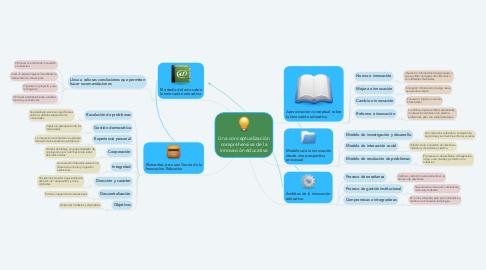 Mind Map: Una conceptualización comprehensiva de la innovación educativa