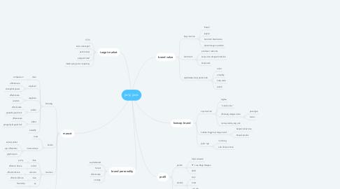 Mind Map: janji jiwa