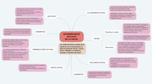 Mind Map: DETERMINANTES SOCIALES DE LA SALUD.