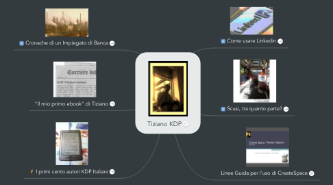 Mind Map: Tiziano KDP