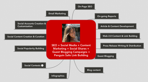 Mind Map: SEO + Social Media + Content Marketing + Social Shares + Guest Blogging Campaigns + Penguin Safe Link Building
