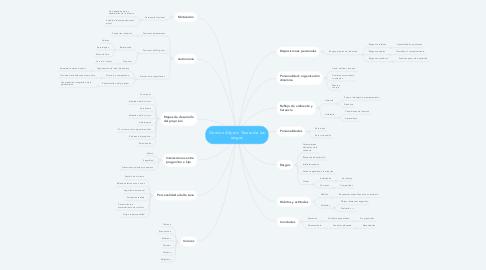 Mind Map: Gordon Allport: Teoría de los rasgos