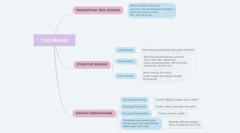 Mind Map: TEKS RESENSI