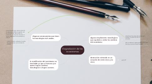 Mind Map: Degradación de los ecosistemas