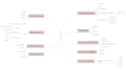 Mind Map: BUSINESS MODEL CANVAS DEAR PRINCESS