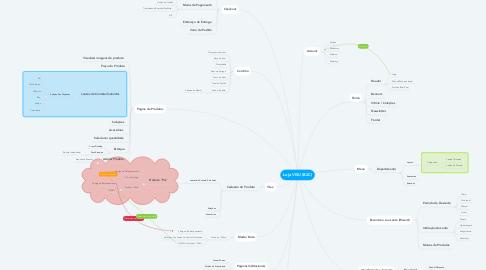 Mind Map: Loja VISU (B2C)