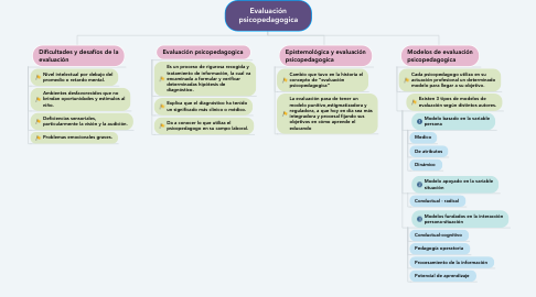 Mind Map: Evaluación psicopedagogica