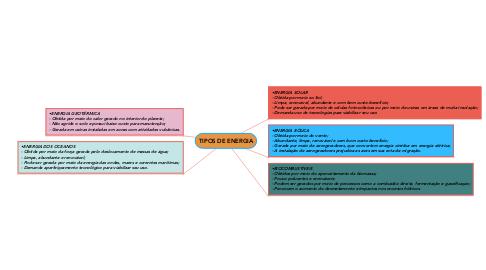 Mind Map: TIPOS DE ENERGIA