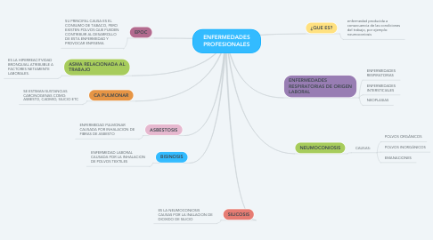 Mind Map: PRIMEROS AUXILIOS