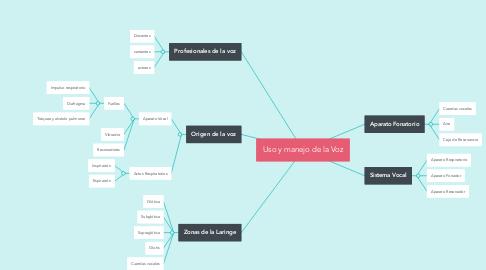 Mind Map: Uso y manejo de la Voz