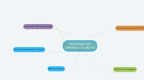Mind Map: INVESTIGACION CRIMINAL Y EL DELITO