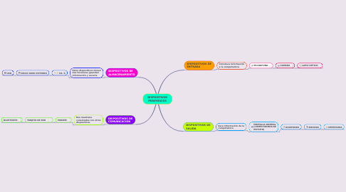 Mind Map: DISPOSITIVOS PERIFERICOS