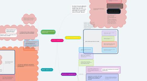 Mind Map: ACCIÓN DIDÁCTICA
