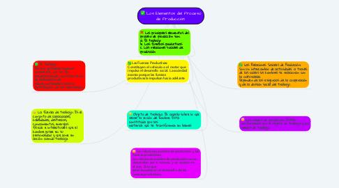 Mind Map: Los Elementos del Proceso de Producción