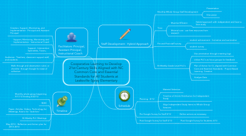 Mind Map: Cooperative Learning to Develop 21st Century Skills Aligned with NC Common Core and Essential Standards for All Students at Leaksville-Spray Elementary