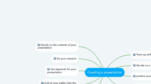 Mind Map: Creating a presentation