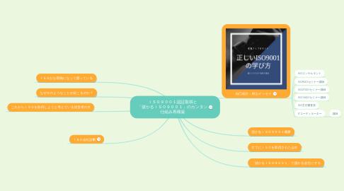 Mind Map: ISO9001認証取得と 「儲かるISO9001」のカンタン 仕組み再構築