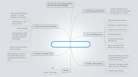 Mind Map: Your Most Important Investment