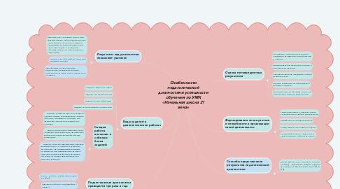 Mind Map: Особенности педагогической диагностики успешности обучения по УМК «Начальная школа 21 века»