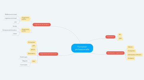 Mind Map: Formation professionnelle