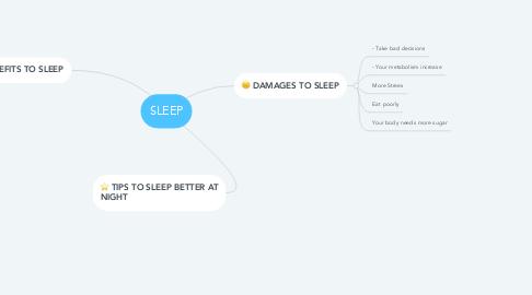 Mind Map: SLEEP