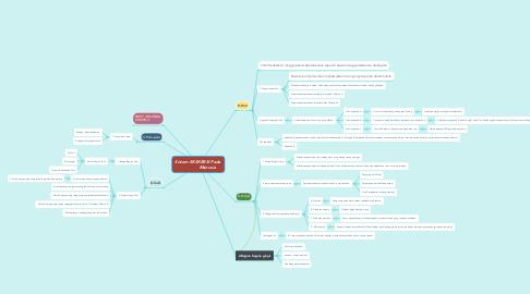 Mind Map: Sistem EKSKRESI Pada                Manusia