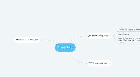 Mind Map: Dialog Retro