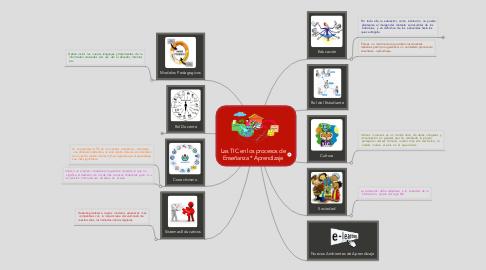Mind Map: Las TIC en los procesos de Enseñanza * Aprendizaje